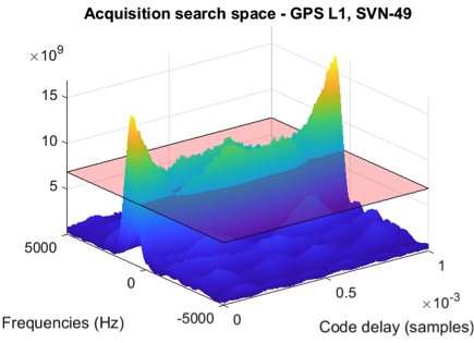 More on Mystery Signals, Concerns Maybe Hurting GPS, GNSS