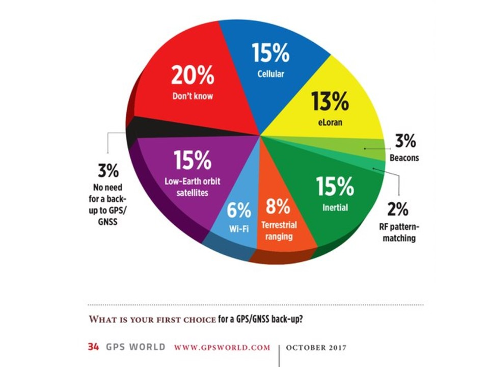 97% Say More than GPS/GNSS Needed – GPS World