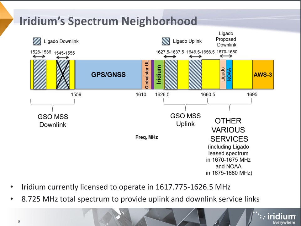 More GPS Interference Concerns – This time it's about Iridium