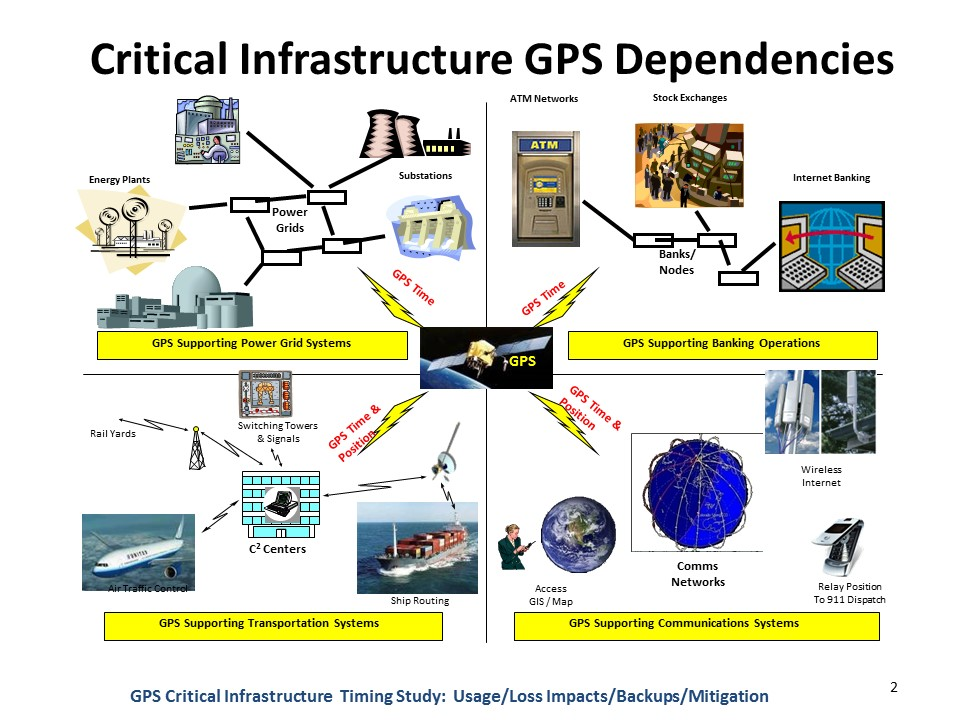 DHS, PNT ExCom Move on Backing Up GPS – Inside GNSS