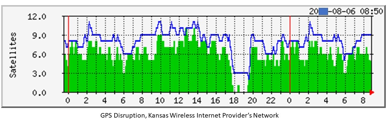 GPS Disruption Halts Wireless Provider in Kansas, 150 Mile -Wide Area Impacted