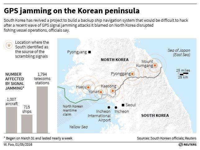 South Korea revives GPS backup project after blaming North for jamming – Reuters