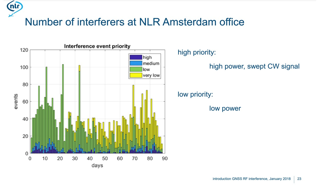 Dozens of Jammers at Amsterdam Office Every Day – Dutch Aerospace Center