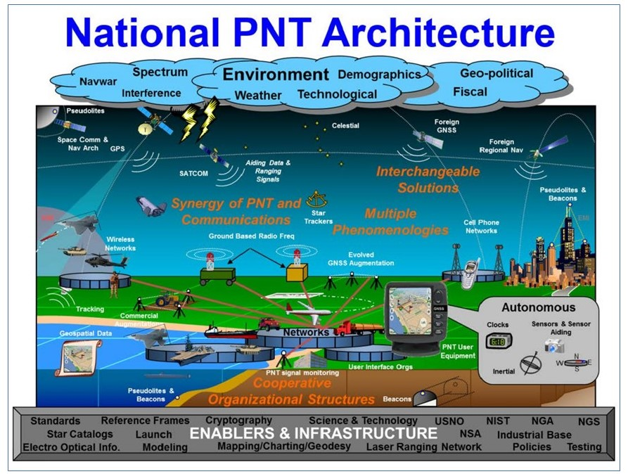 US efforts pointing to coherent, resilient PNT architecture – GPS World