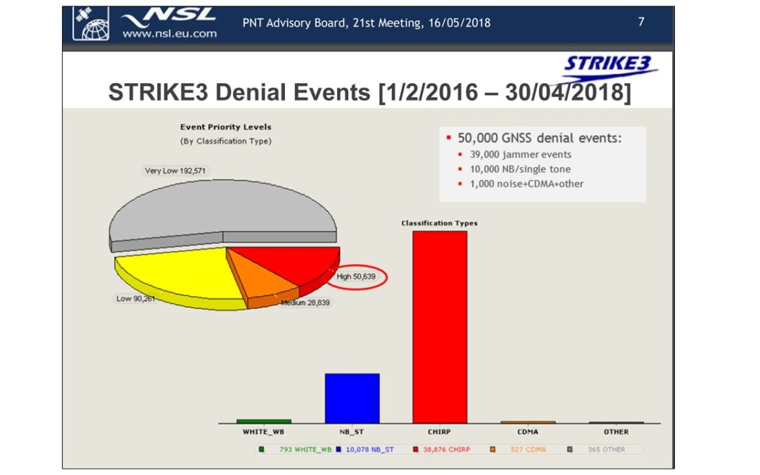 """50,000 GNSS Denial Events, 300 Jammer Families"" – STRIKE3"