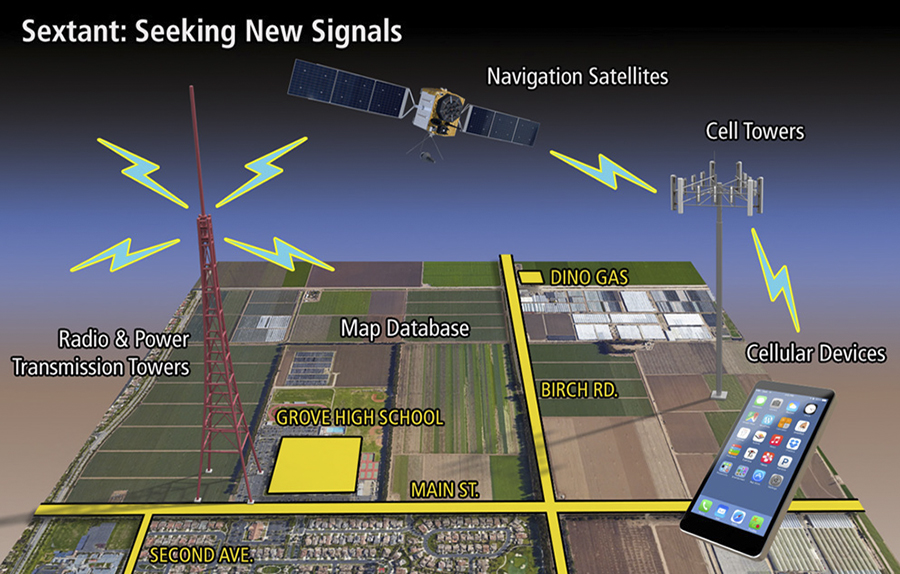 SEXTANT: Innovative Study on Position, Navigation, and Timing Resiliency