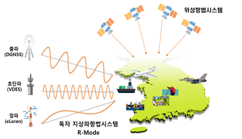 South Korea partners with broadcaster on eLoran and 10-cm GPS – GPS World