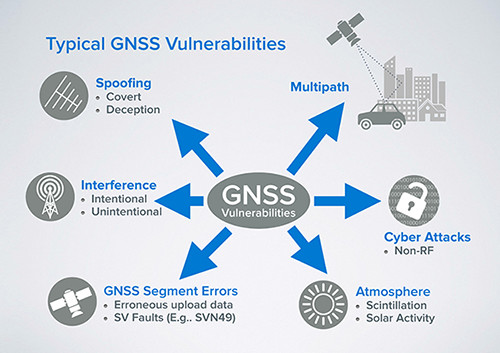 Fundamentals of GPS Threats