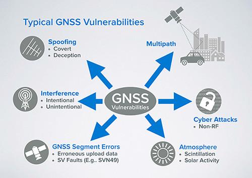Fundamentals of GPS Threats