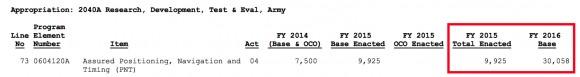 US-Department-of-Defense-budget