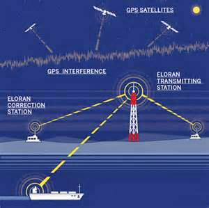 EU eLoran Efforts Sharpen while U.S. Requirements Study Continues – Inside GNSS