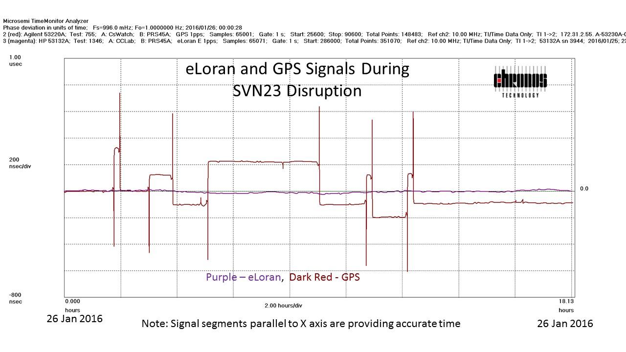 US Govt – 'GPS Errors Felt Around the Globe, Across Industries'